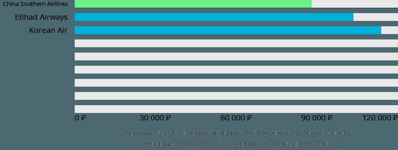 Динамика цен в зависимости от авиакомпании, совершающей перелет из Окленда в Астану