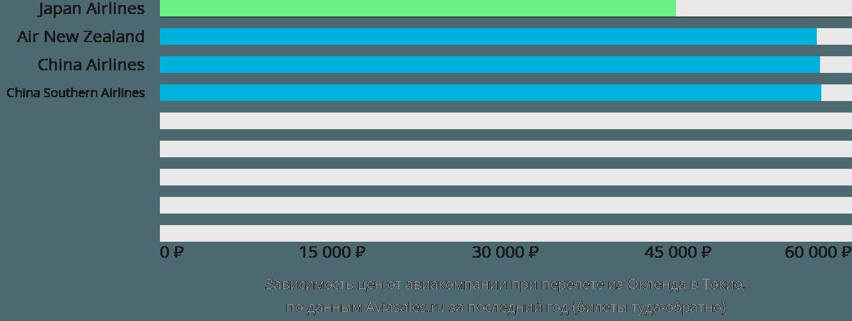 Динамика цен в зависимости от авиакомпании, совершающей перелет из Окленда в Токио