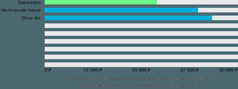 Динамика цен в зависимости от авиакомпании, совершающей перелет из Актюбинска в Анталью