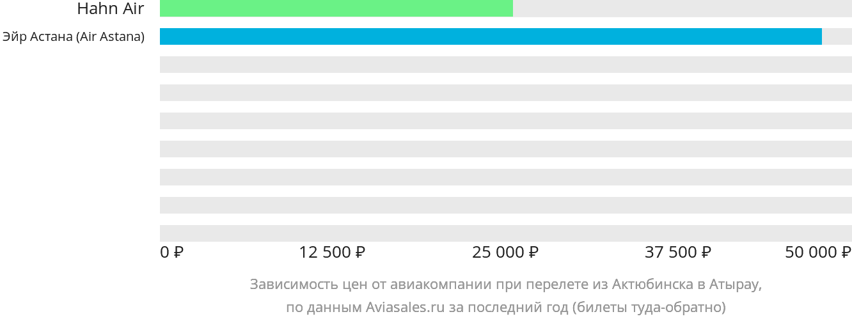 Динамика цен в зависимости от авиакомпании, совершающей перелет из Актюбинска в Атырау