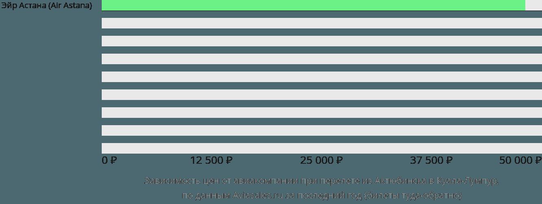 Динамика цен в зависимости от авиакомпании, совершающей перелет из Актюбинска в Куала-Лумпур
