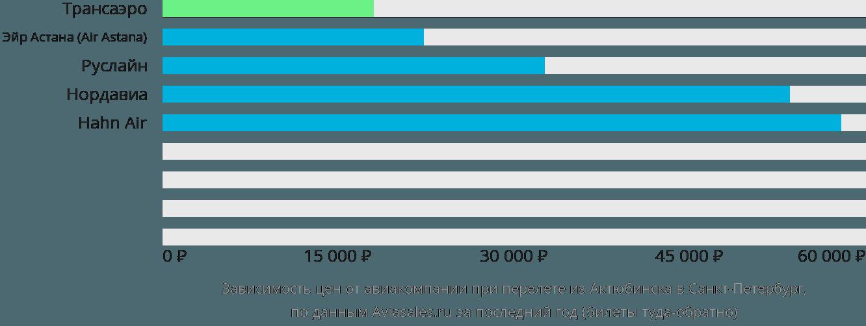 Динамика цен в зависимости от авиакомпании, совершающей перелет из Актюбинска в Санкт-Петербург