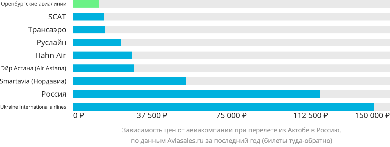 Динамика цен в зависимости от авиакомпании, совершающей перелёт из Актобе в Россию