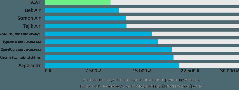 Динамика цен в зависимости от авиакомпании, совершающей перелет из Алматы