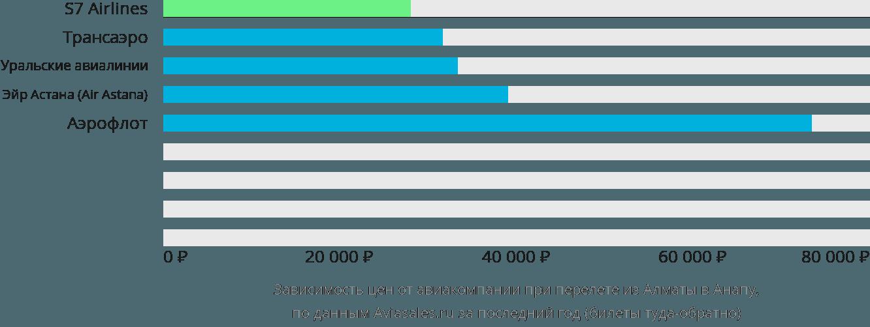 Динамика цен в зависимости от авиакомпании, совершающей перелет из Алматы в Анапу