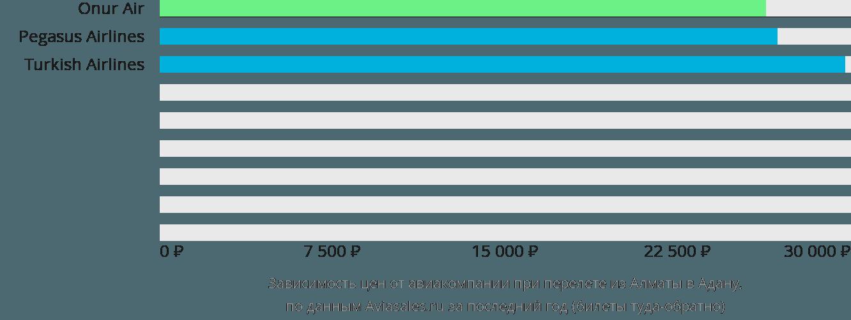 Динамика цен в зависимости от авиакомпании, совершающей перелет из Алматы в Адану