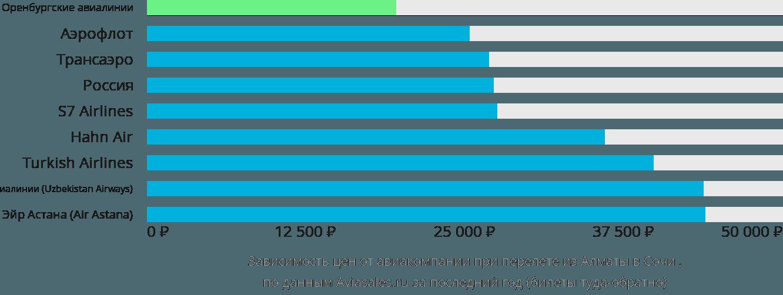 Динамика цен в зависимости от авиакомпании, совершающей перелет из Алматы в Сочи