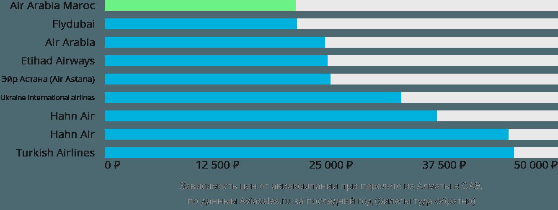Динамика цен в зависимости от авиакомпании, совершающей перелет из Алматы в ОАЭ