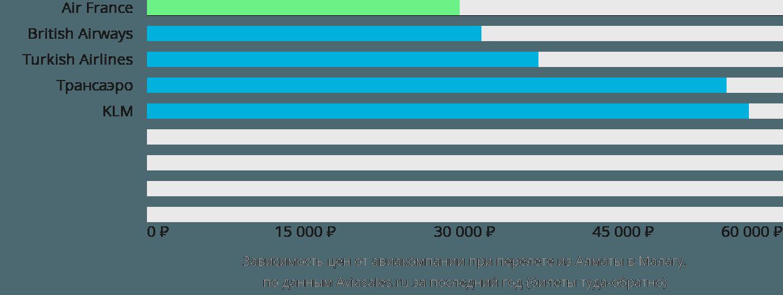 Динамика цен в зависимости от авиакомпании, совершающей перелет из Алматы в Малагу