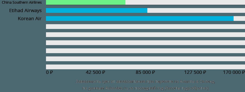 Динамика цен в зависимости от авиакомпании, совершающей перелет из Алматы в Окленд