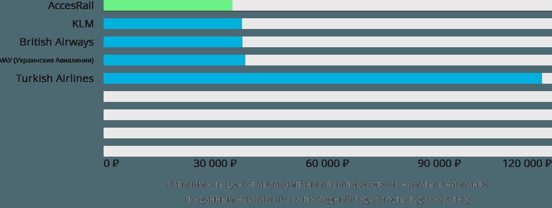 Динамика цен в зависимости от авиакомпании, совершающей перелет из Алматы в Аликанте