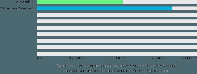 Динамика цен в зависимости от авиакомпании, совершающей перелет из Алматы в Александрию