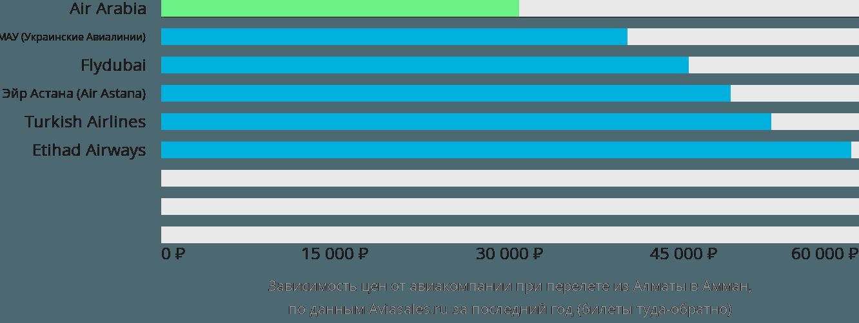 Динамика цен в зависимости от авиакомпании, совершающей перелет из Алматы в Амман