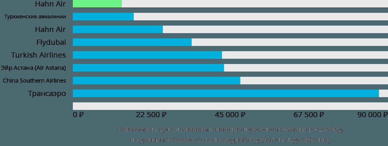 Динамика цен в зависимости от авиакомпании, совершающей перелет из Алматы в Ашхабад