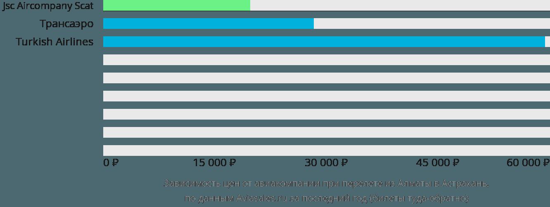 Динамика цен в зависимости от авиакомпании, совершающей перелет из Алматы в Астрахань