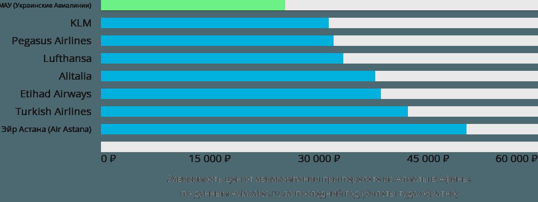 Динамика цен в зависимости от авиакомпании, совершающей перелет из Алматы в Афины
