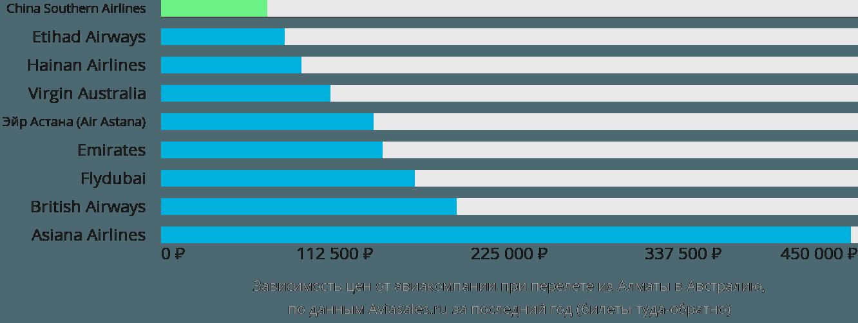 Динамика цен в зависимости от авиакомпании, совершающей перелёт из Алматы в Австралию