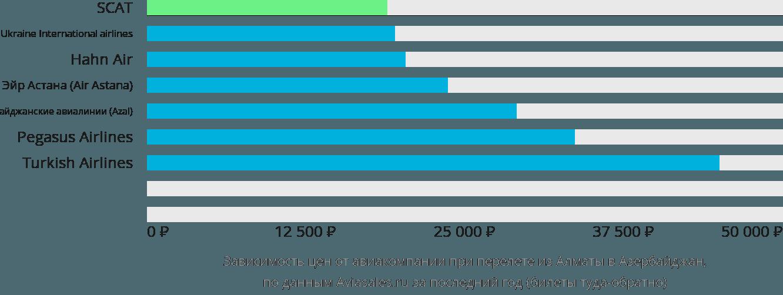 Динамика цен в зависимости от авиакомпании, совершающей перелет из Алматы в Азербайджан