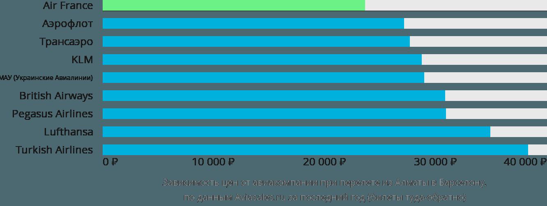 Динамика цен в зависимости от авиакомпании, совершающей перелет из Алматы в Барселону
