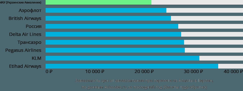 Динамика цен в зависимости от авиакомпании, совершающей перелет из Алматы в Берлин