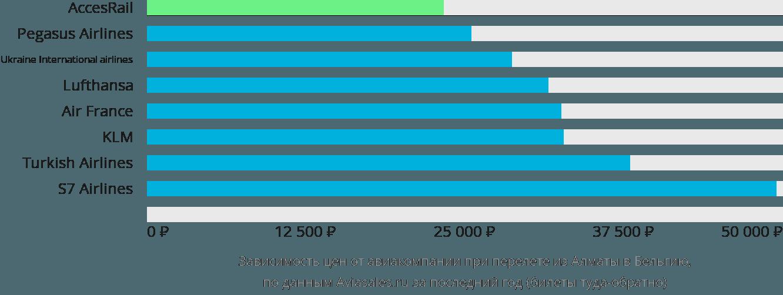 Динамика цен в зависимости от авиакомпании, совершающей перелёт из Алматы в Бельгию