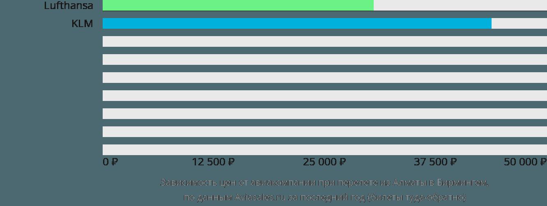 Динамика цен в зависимости от авиакомпании, совершающей перелет из Алматы в Бирмингем