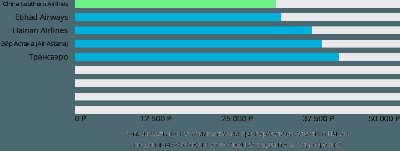 Динамика цен в зависимости от авиакомпании, совершающей перелет из Алматы в Пекин