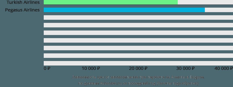 Динамика цен в зависимости от авиакомпании, совершающей перелет из Алматы в Бодрум