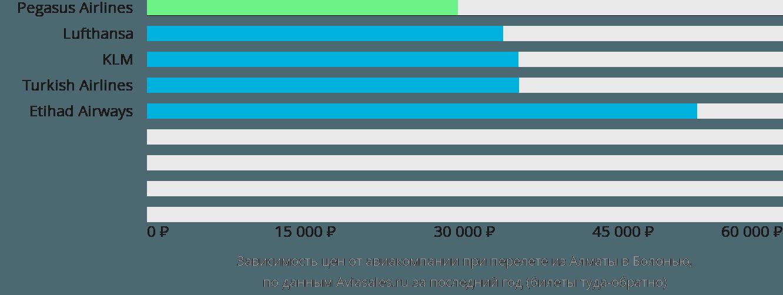 Динамика цен в зависимости от авиакомпании, совершающей перелет из Алматы в Болонью