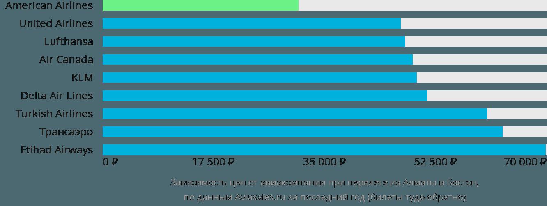 Динамика цен в зависимости от авиакомпании, совершающей перелет из Алматы в Бостон