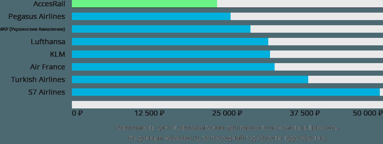 Динамика цен в зависимости от авиакомпании, совершающей перелет из Алматы в Брюссель
