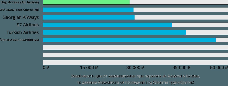 Динамика цен в зависимости от авиакомпании, совершающей перелет из Алматы в Батуми