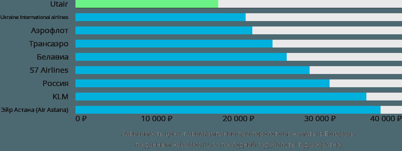 Динамика цен в зависимости от авиакомпании, совершающей перелет из Алматы в Беларусь