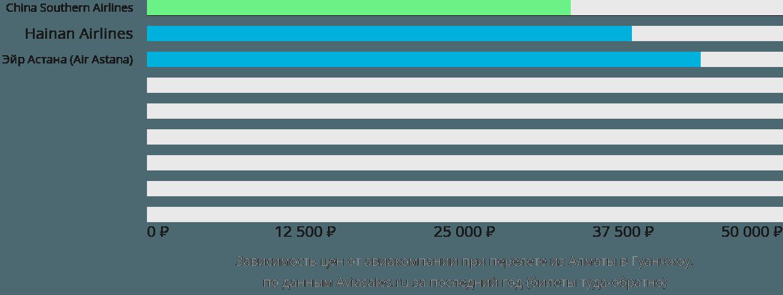 Динамика цен в зависимости от авиакомпании, совершающей перелет из Алматы в Гуанчжоу