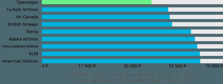 Динамика цен в зависимости от авиакомпании, совершающей перелет из Алматы в Канаду