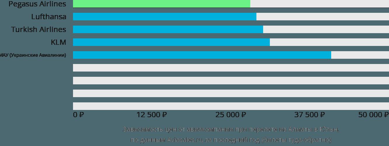 Динамика цен в зависимости от авиакомпании, совершающей перелет из Алматы в Кёльн