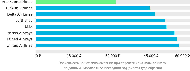 Динамика цен в зависимости от авиакомпании, совершающей перелет из Алматы в Чикаго