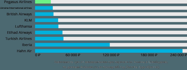Динамика цен в зависимости от авиакомпании, совершающей перелёт из Алматы в Швейцарию