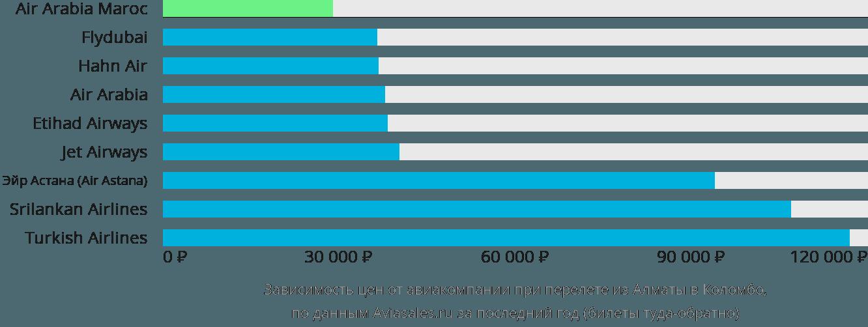 Динамика цен в зависимости от авиакомпании, совершающей перелет из Алматы в Коломбо