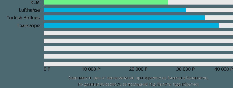 Динамика цен в зависимости от авиакомпании, совершающей перелет из Алматы в Копенгаген
