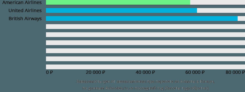 Динамика цен в зависимости от авиакомпании, совершающей перелет из Алматы в Канкун