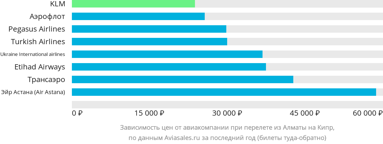 Динамика цен в зависимости от авиакомпании, совершающей перелет из Алматы на Кипр