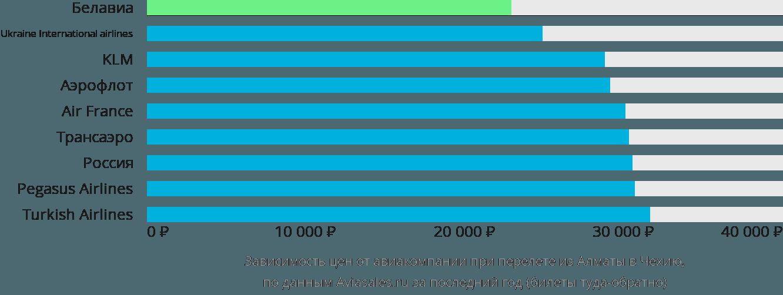 Динамика цен в зависимости от авиакомпании, совершающей перелёт из Алматы в Чехию