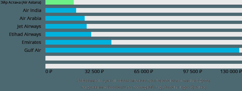 Динамика цен в зависимости от авиакомпании, совершающей перелет из Алматы в Дели