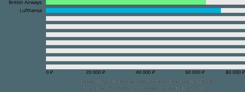 Динамика цен в зависимости от авиакомпании, совершающей перелет из Алматы в Денвер