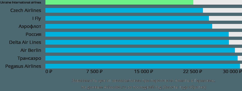 Динамика цен в зависимости от авиакомпании, совершающей перелет из Алматы в Германию
