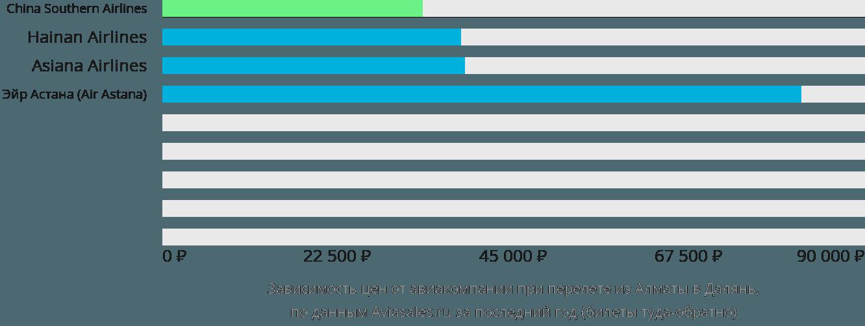Динамика цен в зависимости от авиакомпании, совершающей перелет из Алматы в Далянь