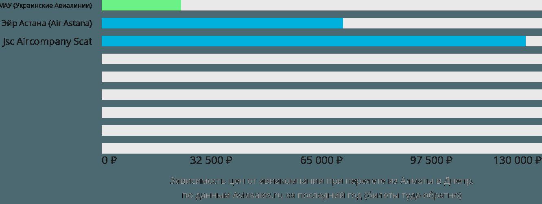 Динамика цен в зависимости от авиакомпании, совершающей перелет из Алматы в Днепр