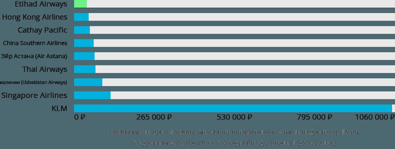 Динамика цен в зависимости от авиакомпании, совершающей перелет из Алматы в Денпасар Бали