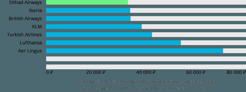 Динамика цен в зависимости от авиакомпании, совершающей перелет из Алматы в Дублин